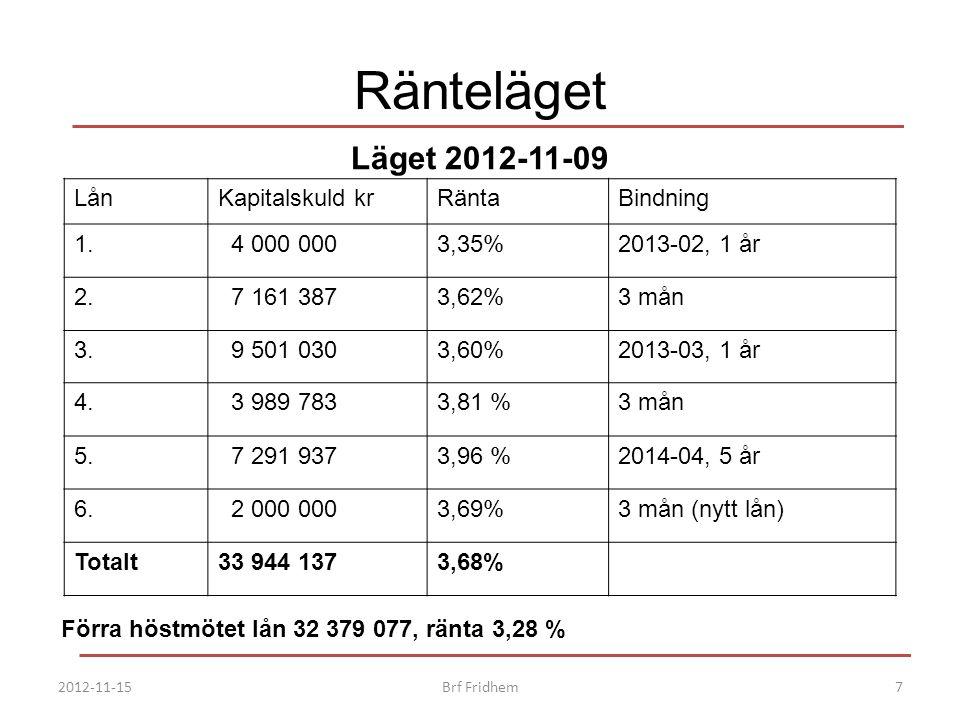 Ränteläget LånKapitalskuld krRäntaBindning 1. 4 000 0003,35%2013-02, 1 år 2. 7 161 3873,62%3 mån 3. 9 501 0303,60%2013-03, 1 år 4. 3 989 7833,81 %3 må