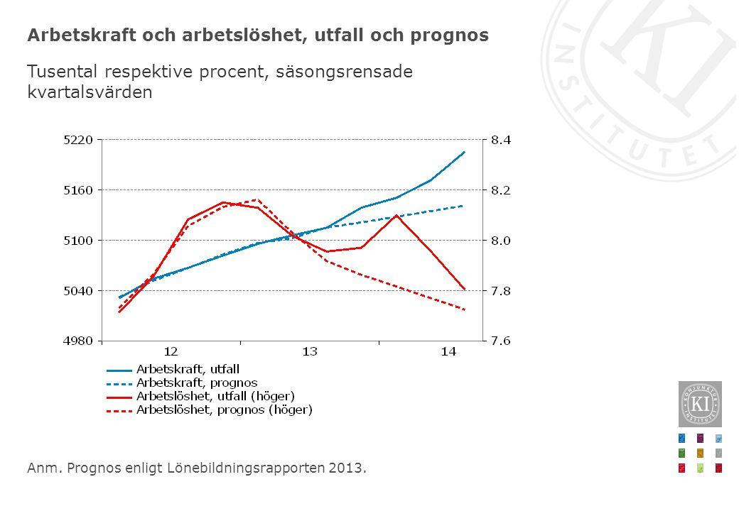 Arbetskraft och arbetslöshet, utfall och prognos Tusental respektive procent, säsongsrensade kvartalsvärden Anm. Prognos enligt Lönebildningsrapporten
