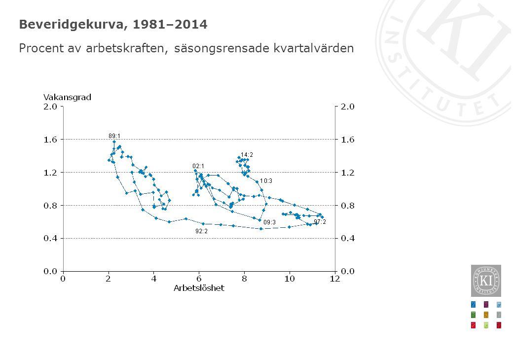 Beveridgekurva, 1981–2014 Procent av arbetskraften, säsongsrensade kvartalvärden
