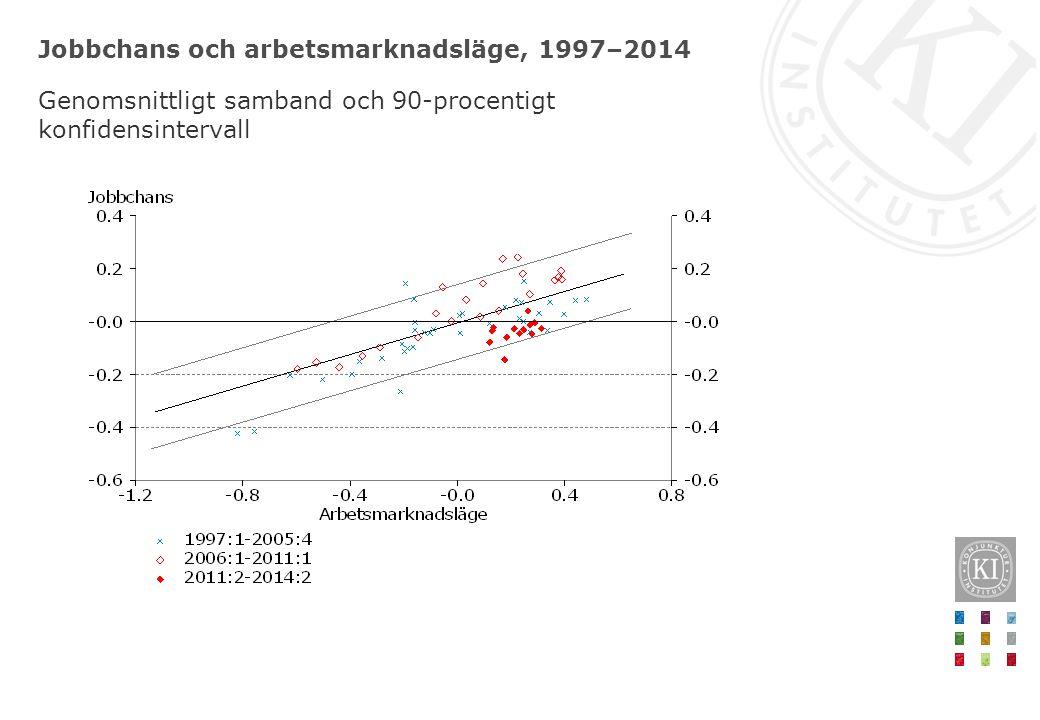 Jobbchans och arbetsmarknadsläge, 1997–2014 Genomsnittligt samband och 90-procentigt konfidensintervall