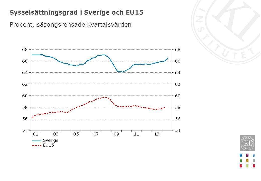 Sysselsättningsgrad i Sverige och EU15 Procent, säsongsrensade kvartalsvärden