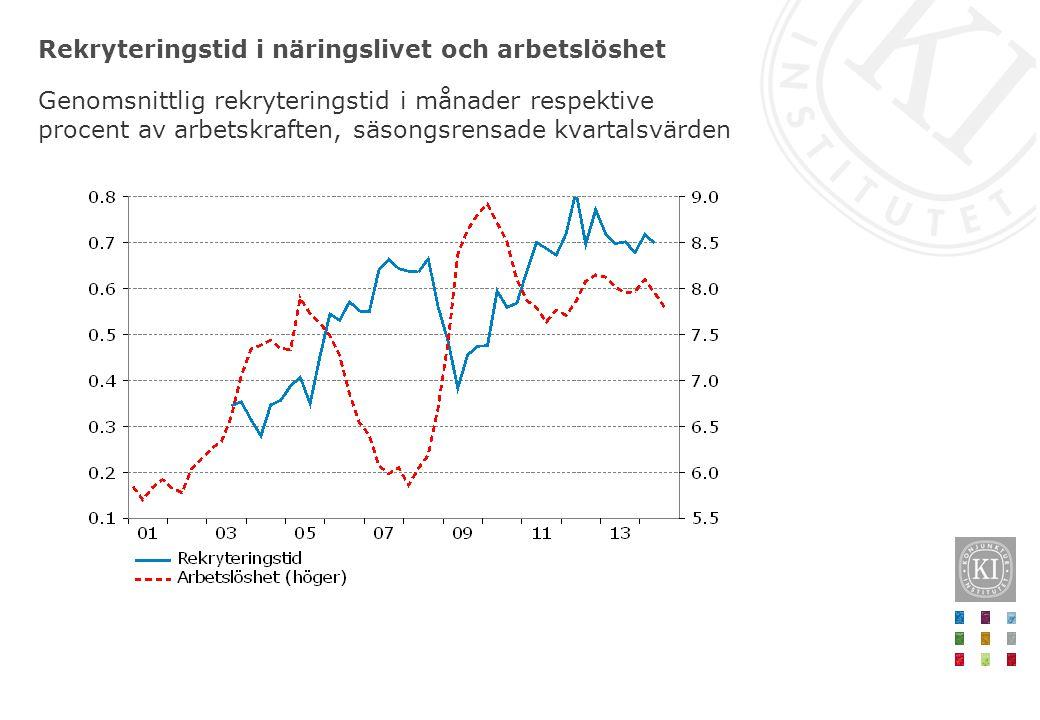 Rekryteringstid i näringslivet och arbetslöshet Genomsnittlig rekryteringstid i månader respektive procent av arbetskraften, säsongsrensade kvartalsvä