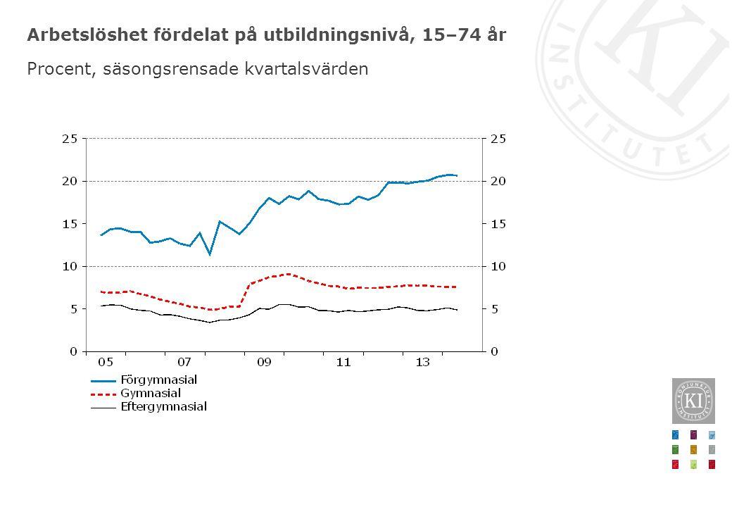 Arbetslöshet fördelat på utbildningsnivå, 15–74 år Procent, säsongsrensade kvartalsvärden