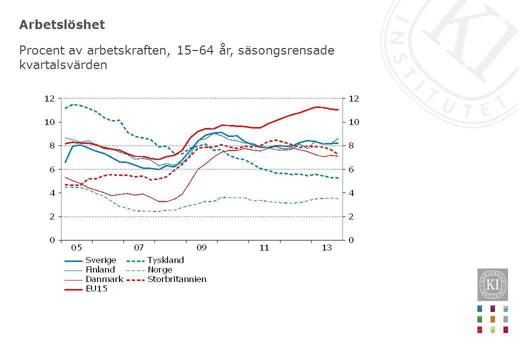 Arbetslöshet Procent av arbetskraften, 15–64 år, säsongsrensade kvartalsvärden