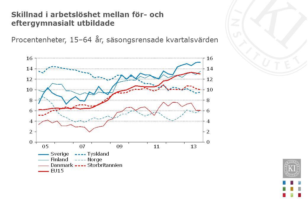 Skillnad i arbetslöshet mellan för- och eftergymnasialt utbildade Procentenheter, 15–64 år, säsongsrensade kvartalsvärden