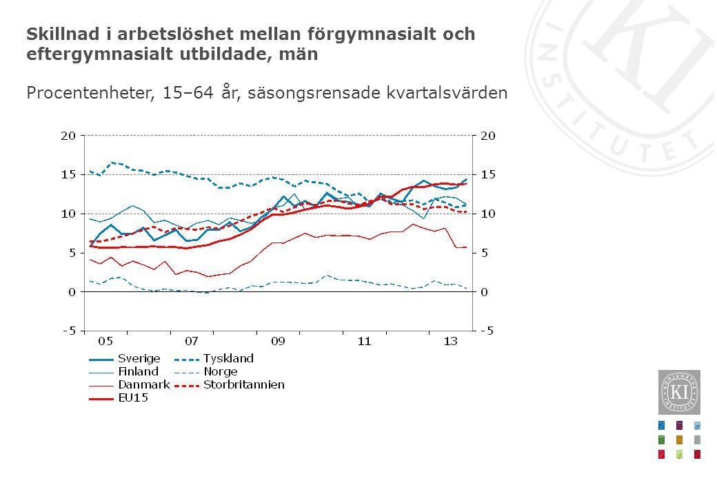 Skillnad i arbetslöshet mellan förgymnasialt och eftergymnasialt utbildade, män Procentenheter, 15–64 år, säsongsrensade kvartalsvärden