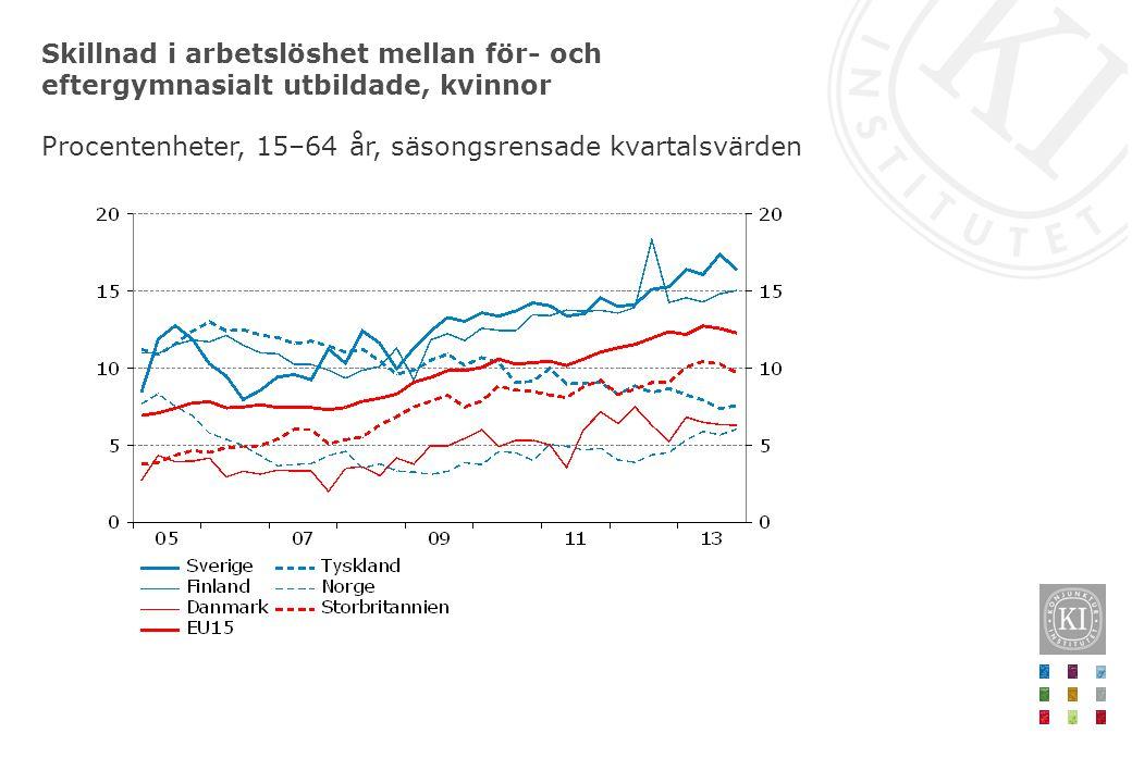 Skillnad i arbetslöshet mellan för- och eftergymnasialt utbildade, kvinnor Procentenheter, 15–64 år, säsongsrensade kvartalsvärden