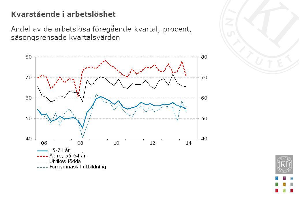 Kvarstående i arbetslöshet Andel av de arbetslösa föregående kvartal, procent, säsongsrensade kvartalsvärden