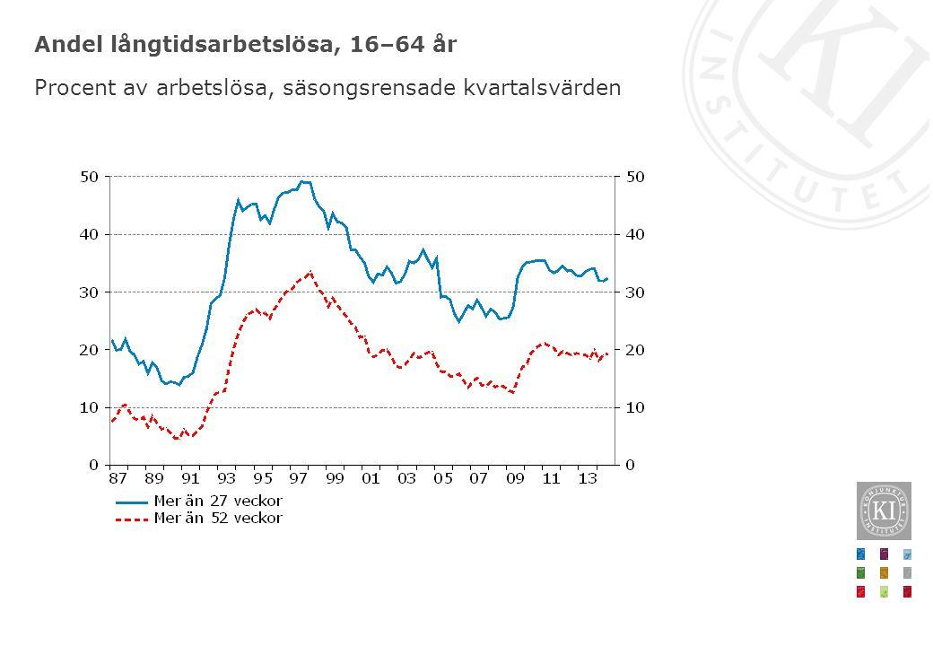 Andel långtidsarbetslösa, 16–64 år Procent av arbetslösa, säsongsrensade kvartalsvärden