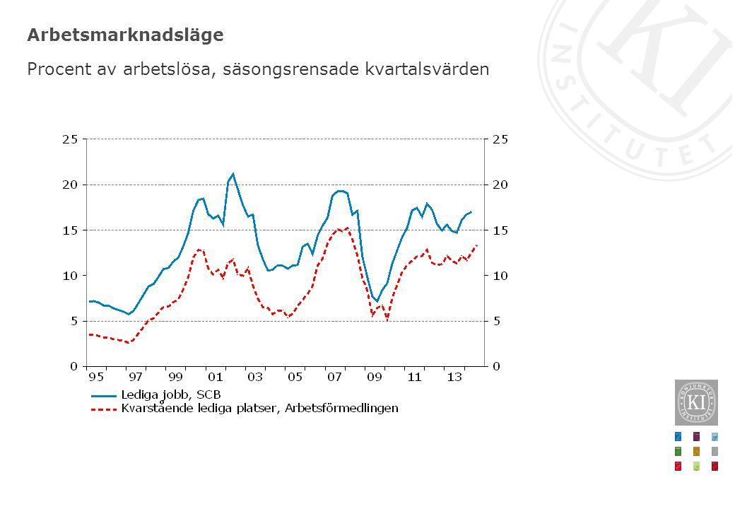 Arbetsmarknadsläge Procent av arbetslösa, säsongsrensade kvartalsvärden