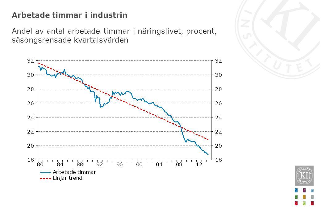Arbetade timmar i industrin Andel av antal arbetade timmar i näringslivet, procent, säsongsrensade kvartalsvärden