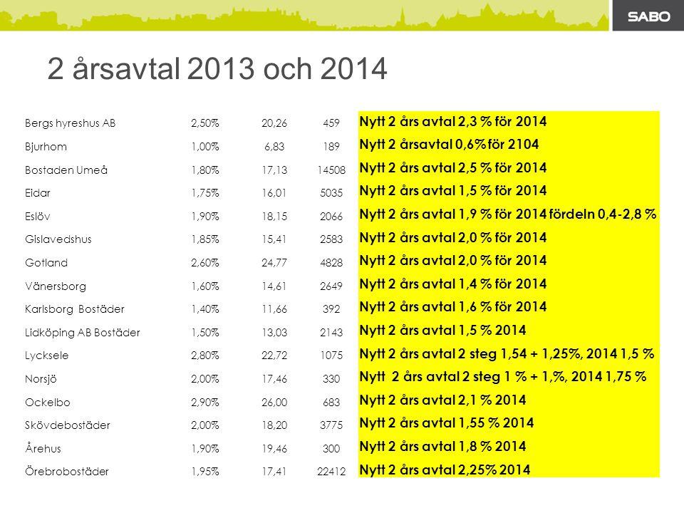 2 årsavtal 2013 och 2014 Bergs hyreshus AB2,50%20,26459 Nytt 2 års avtal 2,3 % för 2014 Bjurhom1,00%6,83189 Nytt 2 årsavtal 0,6% för 2104 Bostaden Umeå1,80%17,1314508 Nytt 2 års avtal 2,5 % för 2014 Eidar1,75%16,015035 Nytt 2 års avtal 1,5 % för 2014 Eslöv1,90%18,152066 Nytt 2 års avtal 1,9 % för 2014 fördeln 0,4-2,8 % Gislavedshus1,85%15,412583 Nytt 2 års avtal 2,0 % för 2014 Gotland2,60%24,774828 Nytt 2 års avtal 2,0 % för 2014 Vänersborg1,60%14,612649 Nytt 2 års avtal 1,4 % för 2014 Karlsborg Bostäder1,40%11,66392 Nytt 2 års avtal 1,6 % för 2014 Lidköping AB Bostäder1,50%13,032143 Nytt 2 års avtal 1,5 % 2014 Lycksele2,80%22,721075 Nytt 2 års avtal 2 steg 1,54 + 1,25%, 2014 1,5 % Norsjö2,00%17,46330 Nytt 2 års avtal 2 steg 1 % + 1,%, 2014 1,75 % Ockelbo2,90%26,00683 Nytt 2 års avtal 2,1 % 2014 Skövdebostäder2,00%18,203775 Nytt 2 års avtal 1,55 % 2014 Årehus1,90%19,46300 Nytt 2 års avtal 1,8 % 2014 Örebrobostäder1,95%17,4122412 Nytt 2 års avtal 2,25% 2014