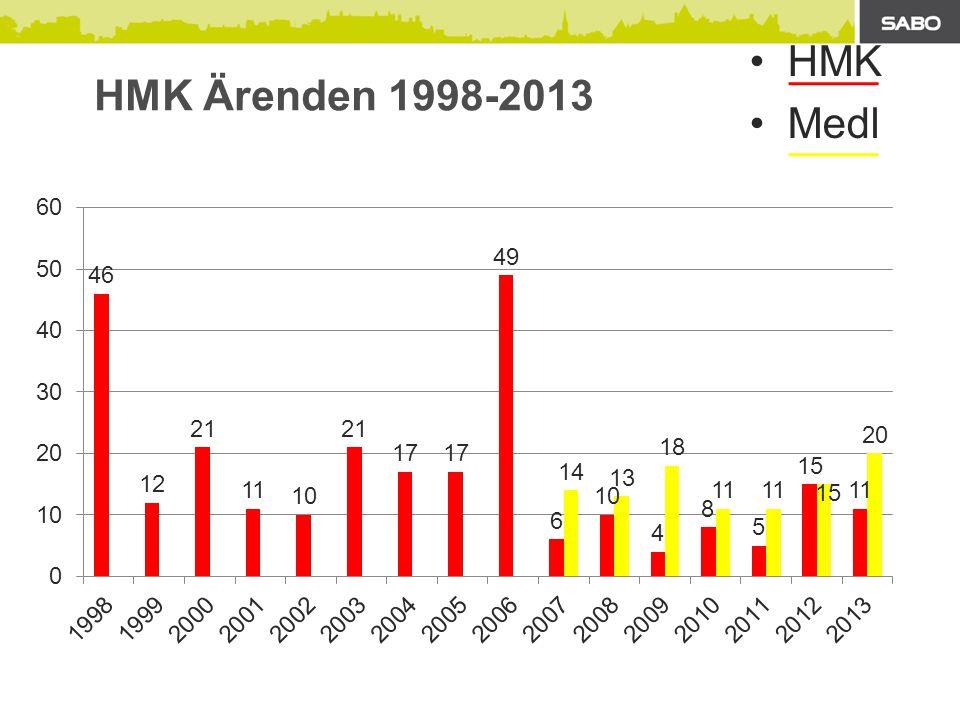HMK Ärenden 1998-2013 HMK Medl