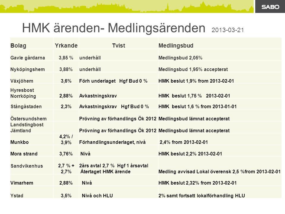 HMK ärenden- Medlingsärenden 2013-03-21 BolagYrkandeTvistMedlingsbud Gavle gårdarna3,85 %underhållMedlingsbud 2,05% Nyköpingshem3,88%underhållMedlingsbud 1,95% accepterat Växjöhem3,6%Förh underlaget Hgf Bud 0 %HMK beslut 1,9% from 2013-02-01 Hyresbost Norrköping2,88%AvkastningskravHMK beslut 1,75 % 2013-02-01 Stångåstaden2,3%Avkastningskrav Hgf Bud 0 %HMK beslut 1,6 % from 2013-01-01 ÖstersundshemPrövning av förhandlings Ök 2012Medlingsbud lämnat accepterat Landstingbost Jämtland Prövning av förhandlings Ök 2012Medlingsbud lämnat accepterat Munkbo 4,2% / 3,9%Förhandlingsunderlaget, nivå 2,4% from 2013-02-01 Mora strand3,76% NivåHMK beslut 2,2% 2013-02-01 Sandvikenhus2,7 % + 2,7% 2års avtal 2,7 % Hgf 1 årsavtal Återtaget HMK ärendeMedling avvisad Lokal överensk 2,5 %from 2013-02-01 Vimarhem2,88% NivåHMK beslut 2,32% from 2013-02-01 Ystad3,5% Nivå och HLU2% samt fortsatt lokalförhandling HLU