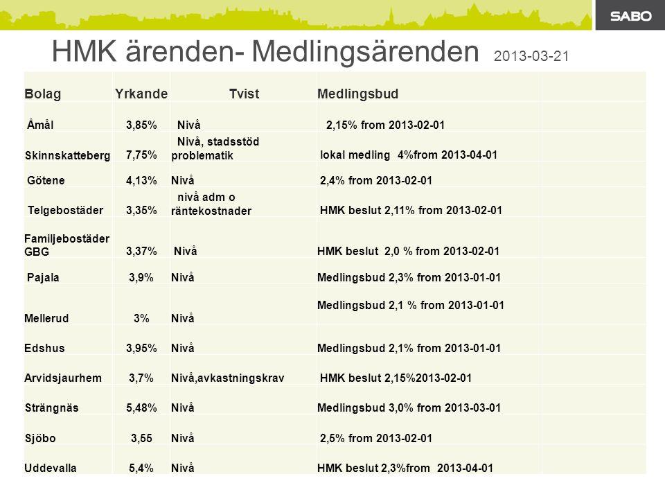 HMK ärenden- Medlingsärenden 2013-03-21 BolagYrkandeTvistMedlingsbud Åmål3,85% Nivå 2,15% from 2013-02-01 Skinnskatteberg7,75% Nivå, stadsstöd problematik lokal medling 4%from 2013-04-01 Götene4,13%Nivå 2,4% from 2013-02-01 Telgebostäder3,35% nivå adm o räntekostnader HMK beslut 2,11% from 2013-02-01 Familjebostäder GBG3,37% NivåHMK beslut 2,0 % from 2013-02-01 Pajala3,9%NivåMedlingsbud 2,3% from 2013-01-01 Mellerud3%Nivå Medlingsbud 2,1 % from 2013-01-01 Edshus3,95%NivåMedlingsbud 2,1% from 2013-01-01 Arvidsjaurhem3,7%Nivå,avkastningskrav HMK beslut 2,15%2013-02-01 Strängnäs5,48%NivåMedlingsbud 3,0% from 2013-03-01 Sjöbo3,55Nivå 2,5% from 2013-02-01 Uddevalla5,4%NivåHMK beslut 2,3%from 2013-04-01