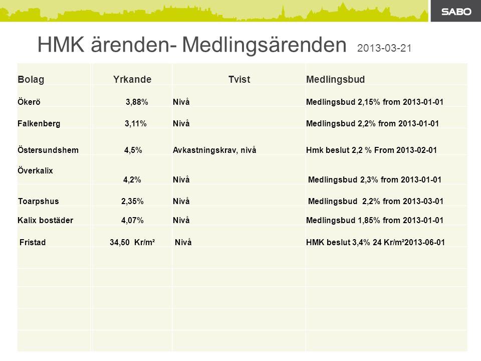 HMK ärenden- Medlingsärenden 2013-03-21 BolagYrkandeTvistMedlingsbud Ökerö 3,88%NivåMedlingsbud 2,15% from 2013-01-01 Falkenberg 3,11%NivåMedlingsbud 2,2% from 2013-01-01 Östersundshem 4,5%Avkastningskrav, nivåHmk beslut 2,2 % From 2013-02-01 Överkalix 4,2%Nivå Medlingsbud 2,3% from 2013-01-01 Toarpshus2,35%Nivå Medlingsbud 2,2% from 2013-03-01 Kalix bostäder4,07%NivåMedlingsbud 1,85% from 2013-01-01 Fristad34,50 Kr/m² Nivå HMK beslut 3,4% 24 Kr/m²2013-06-01