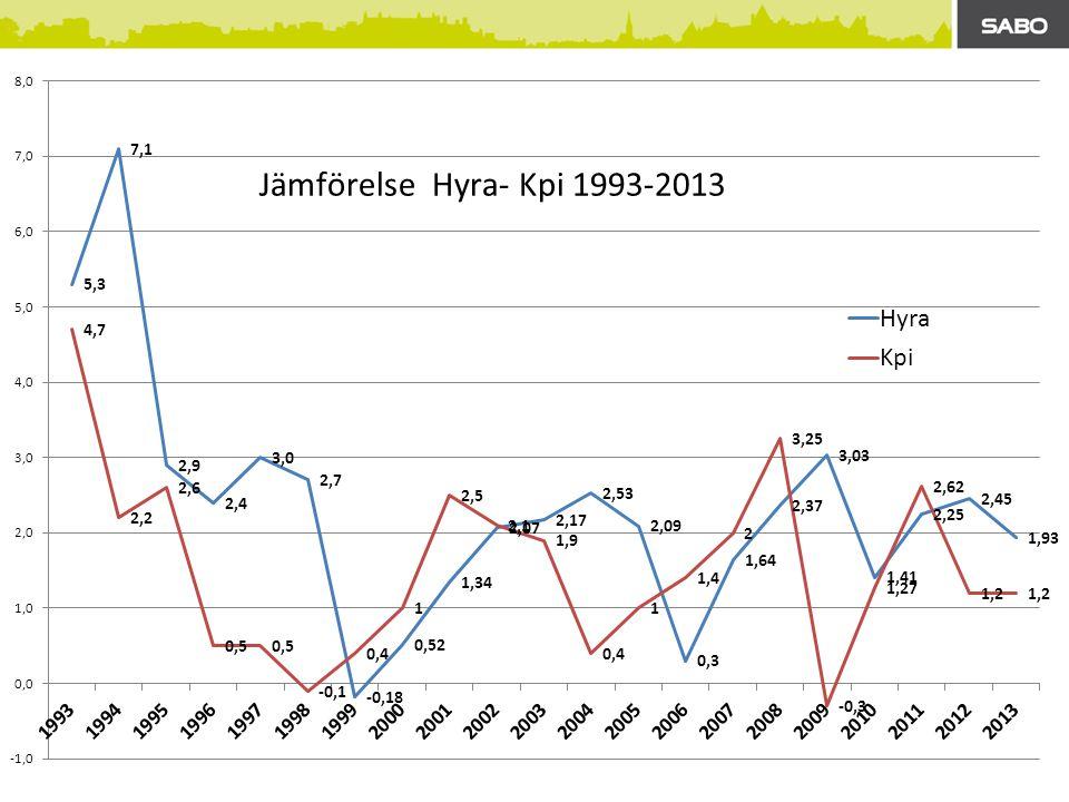 Underhållsindex Uix 2010-2013 Fpi för material,arbetskostn och entreprenadk Flerfamiljshus ( SCB) Ej löneglidning