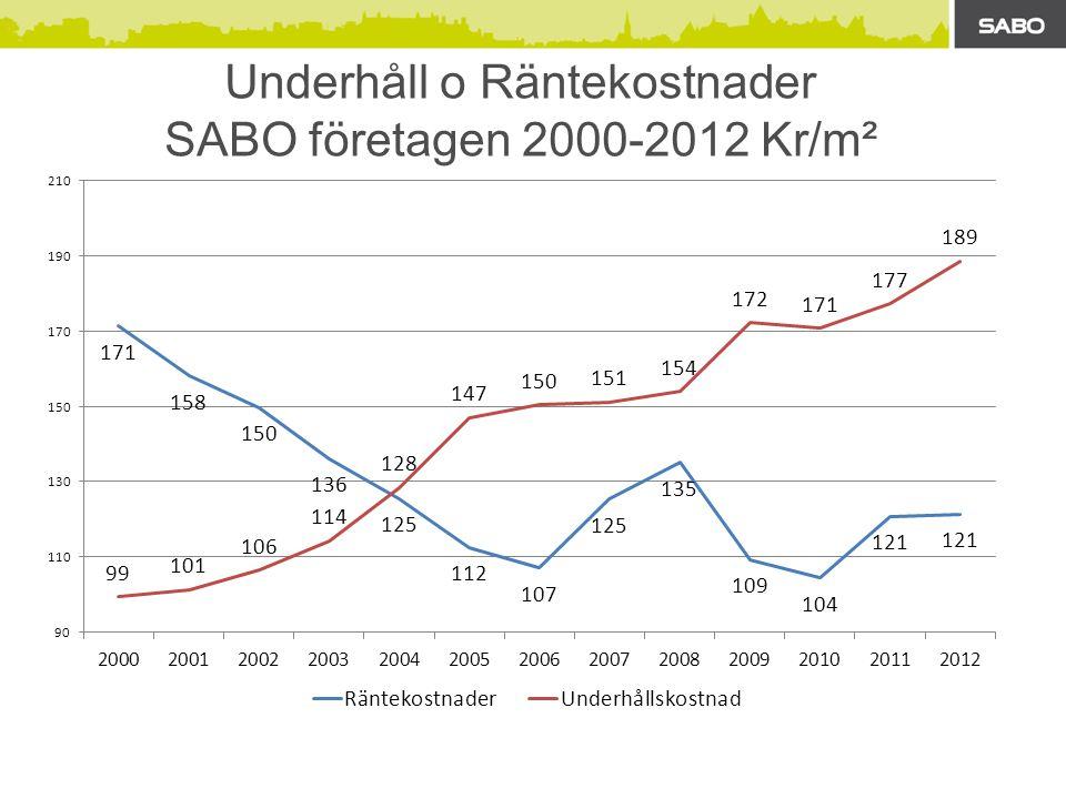 Underhåll o Räntekostnader SABO företagen 2000-2012 Kr/m²