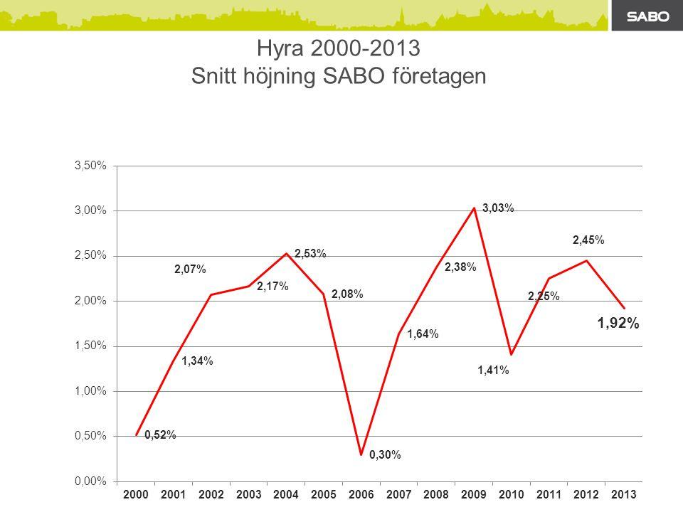 Hyra 2000-2013 Snitt höjning SABO företagen