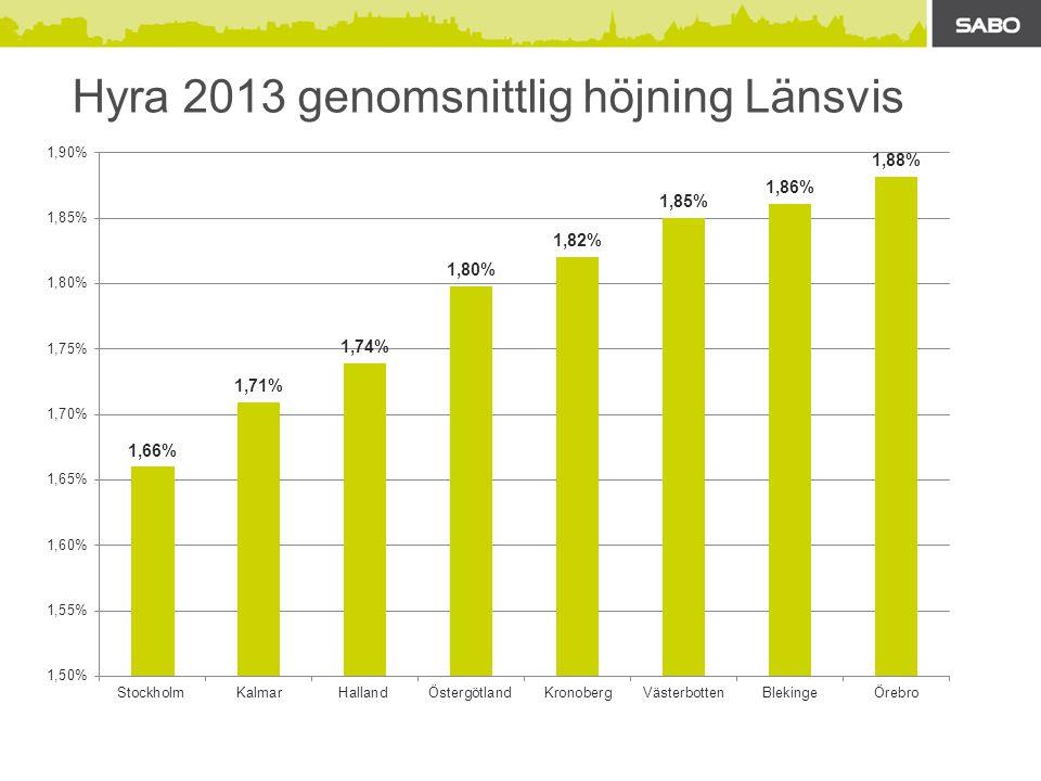 Hyra 2013 genomsnittlig höjning Länsvis
