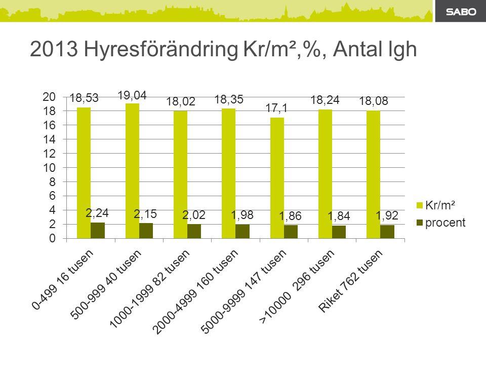 2013 Hyresförändring Kr/m²,%, Antal lgh