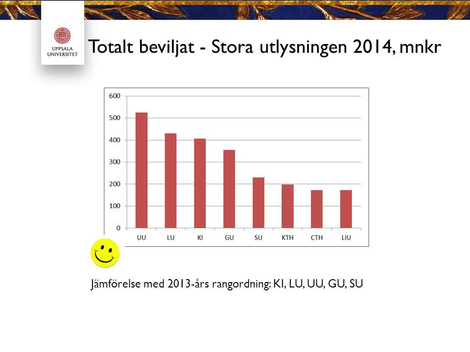 Totalt beviljat - Stora utlysningen 2014, mnkr Jämförelse med 2013-års rangordning: KI, LU, UU, GU, SU