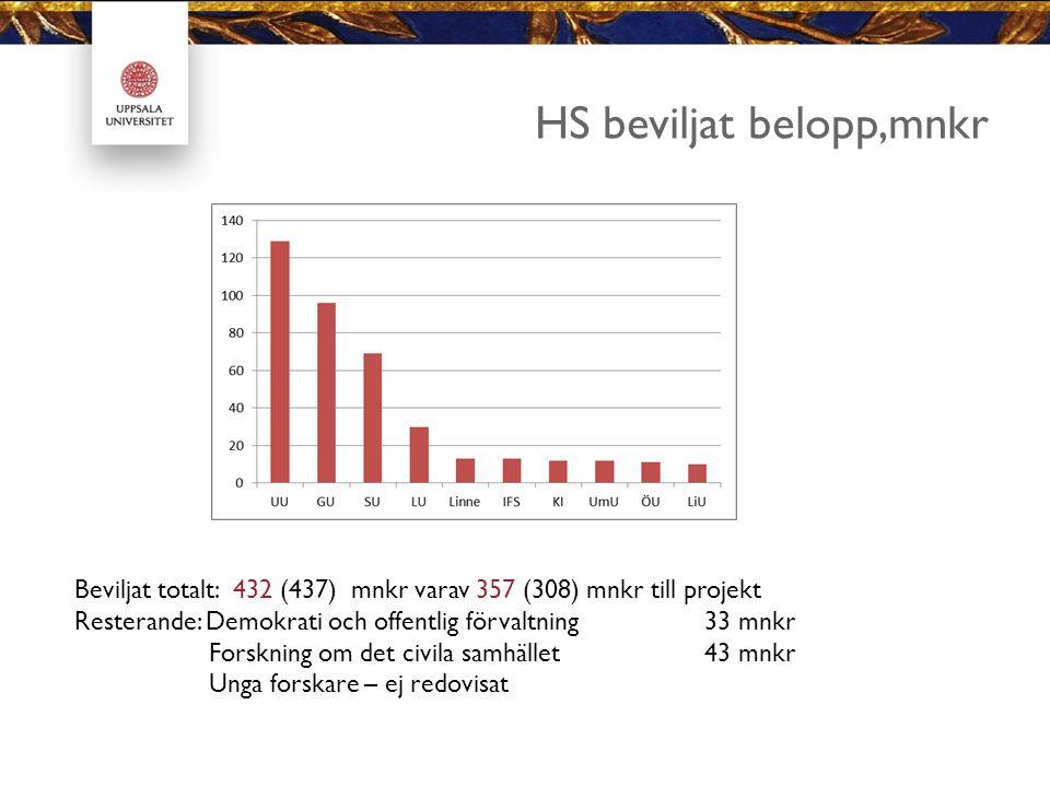 HS beviljat belopp,mnkr Beviljat totalt: 432 (437) mnkr varav 357 (308) mnkr till projekt Resterande: Demokrati och offentlig förvaltning33 mnkr Forsk