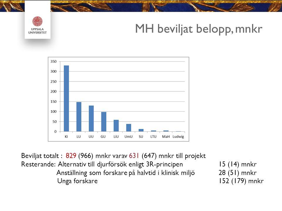 MH beviljat belopp, mnkr Beviljat totalt : 829 (966) mnkr varav 631 (647) mnkr till projekt Resterande: Alternativ till djurförsök enligt 3R-principen