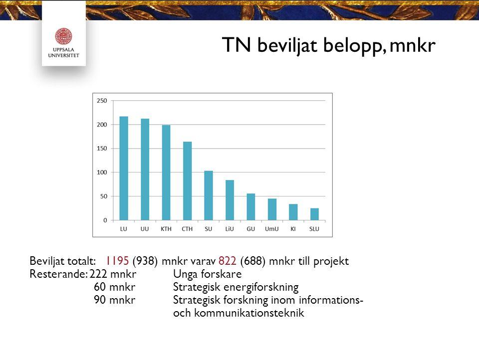 TN beviljat belopp, mnkr Beviljat totalt: 1195 (938) mnkr varav 822 (688) mnkr till projekt Resterande: 222 mnkrUnga forskare 60 mnkrStrategisk energiforskning 90 mnkrStrategisk forskning inom informations- och kommunikationsteknik