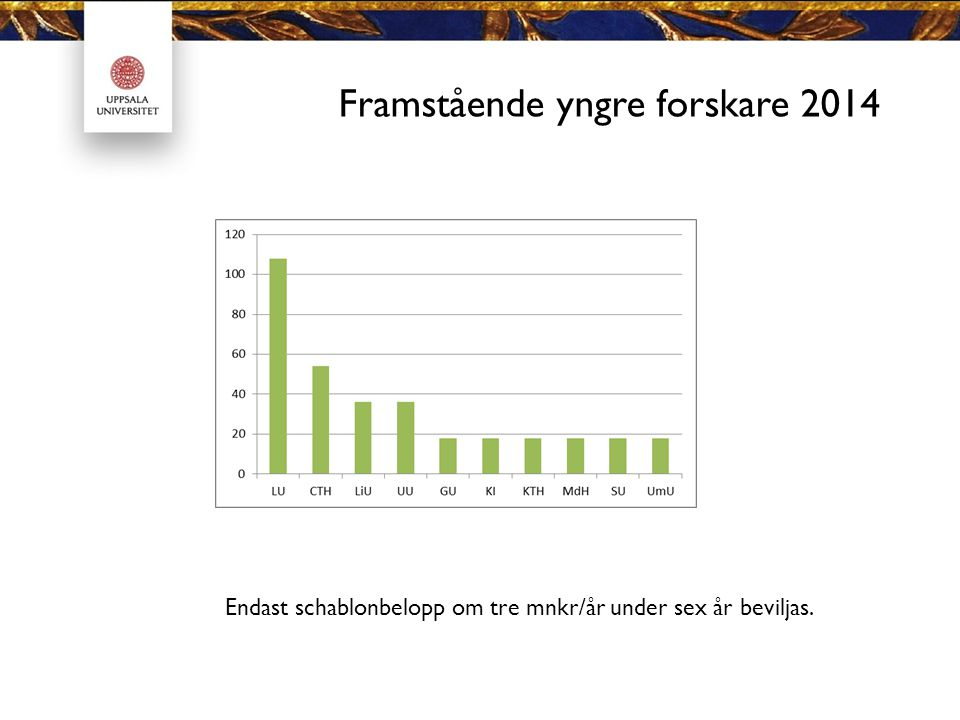 Framstående yngre forskare 2014 Endast schablonbelopp om tre mnkr/år under sex år beviljas.