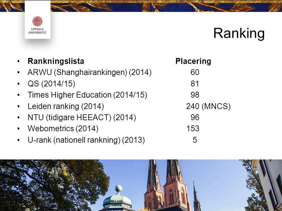 Ranking Rankningslista Placering ARWU (Shanghairankingen) (2014) 60 QS (2014/15) 81 Times Higher Education (2014/15) 98 Leiden ranking (2014)240 (MNCS) NTU (tidigare HEEACT) (2014) 96 Webometrics (2014)153 U-rank (nationell rankning) (2013) 5