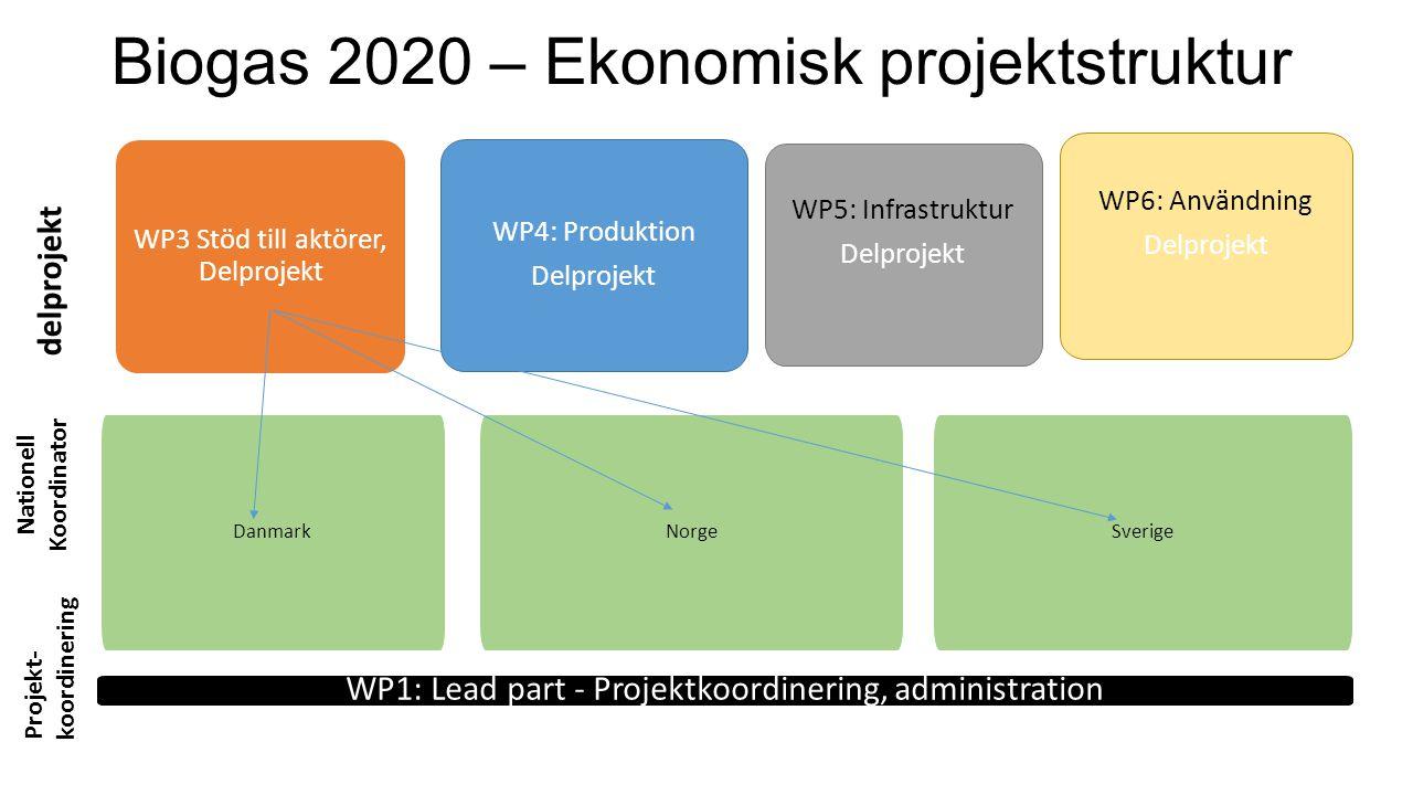 Biogas 2020 – Ekonomisk projektstruktur WP1: Lead part - Projektkoordinering, administration Danmark WP4: Produktion Delprojekt WP5: Infrastruktur Del