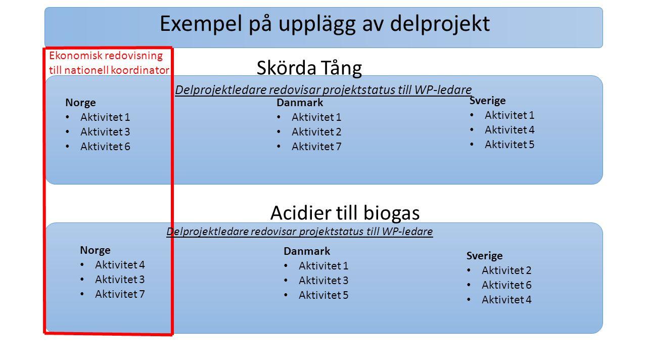Exempel på upplägg av delprojekt Delprojektledare redovisar projektstatus till WP-ledare Skörda Tång Acidier till biogas Danmark Aktivitet 1 Aktivitet