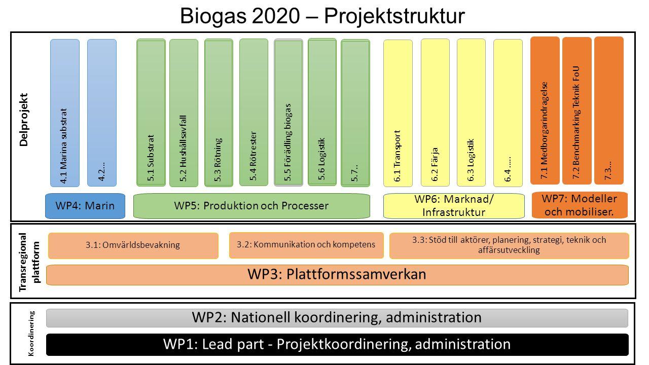 Biogas 2020 – Projektstruktur WP1: Lead part - Projektkoordinering, administration WP3: Plattformssamverkan WP5: Produktion och Processer WP7: Modelle
