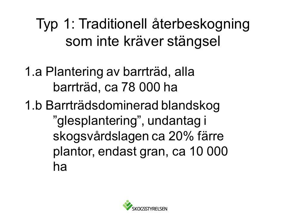 Typ 1: Traditionell återbeskogning som inte kräver stängsel 1.a Plantering av barrträd, alla barrträd, ca 78 000 ha 1.b Barrträdsdominerad blandskog glesplantering , undantag i skogsvårdslagen ca 20% färre plantor, endast gran, ca 10 000 ha