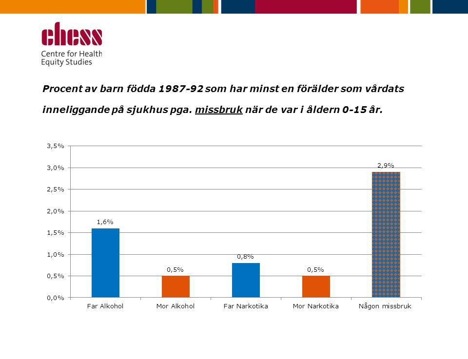 Procent av barn födda 1987-92 som har minst en förälder som vårdats inneliggande på sjukhus pga. missbruk när de var i åldern 0-15 år.