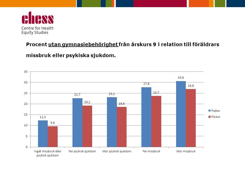 Procent utan gymnasiebehörighet från årskurs 9 i relation till föräldrars missbruk eller psykiska sjukdom.