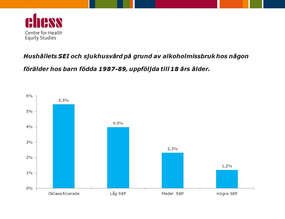 Hushållets SEI och sjukhusvård på grund av alkoholmissbruk hos någon förälder hos barn födda 1987-89, uppföljda till 18 års ålder.