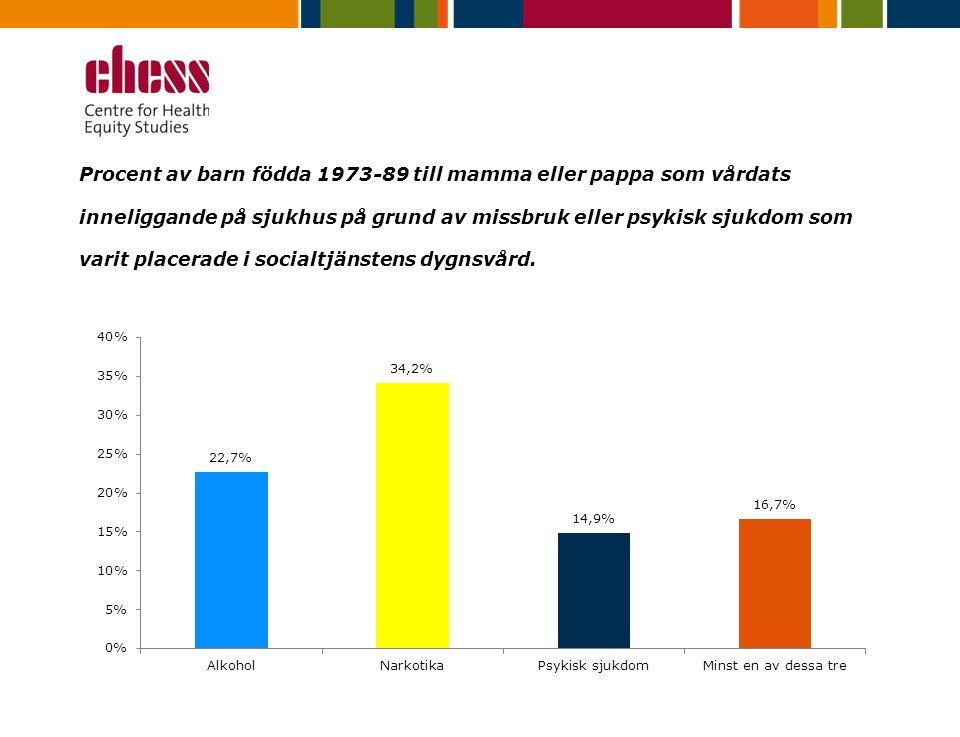 Procent av barn födda 1973-89 till mamma eller pappa som vårdats inneliggande på sjukhus på grund av missbruk eller psykisk sjukdom som varit placerade i socialtjänstens dygnsvård.