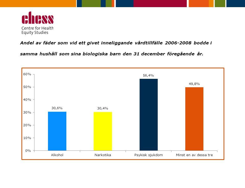 Andel av fäder som vid ett givet inneliggande vårdtillfälle 2006-2008 bodde i samma hushåll som sina biologiska barn den 31 december föregående år.