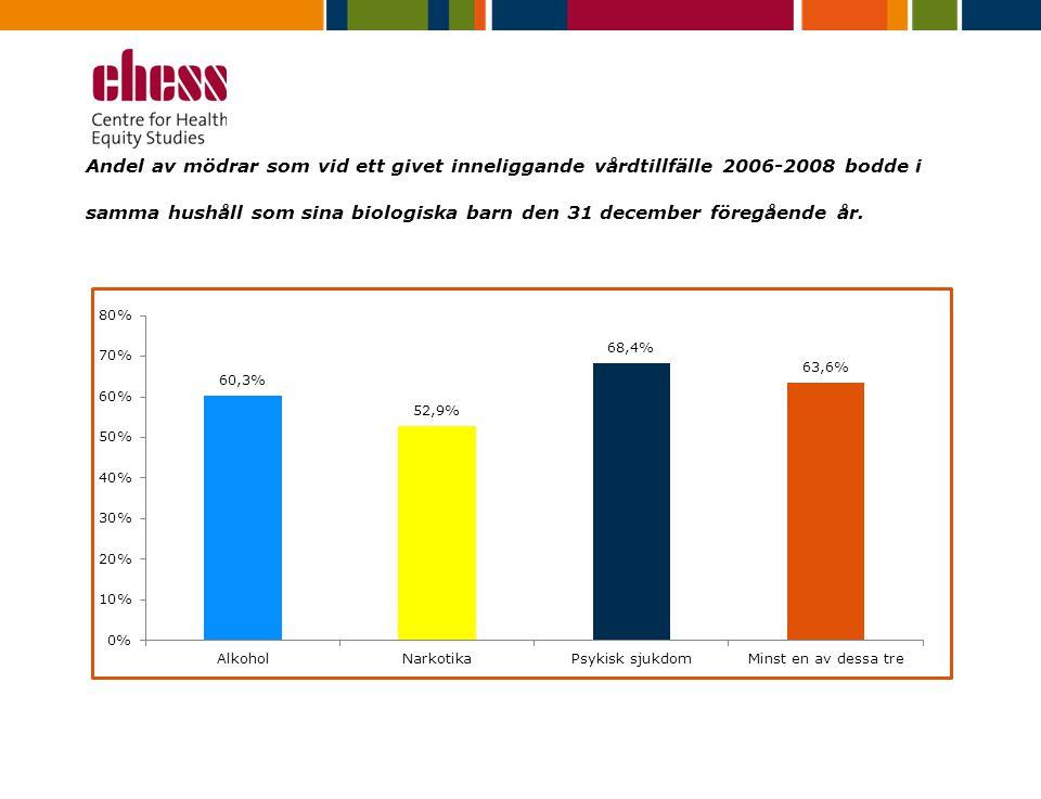 Andel av mödrar som vid ett givet inneliggande vårdtillfälle 2006-2008 bodde i samma hushåll som sina biologiska barn den 31 december föregående år.