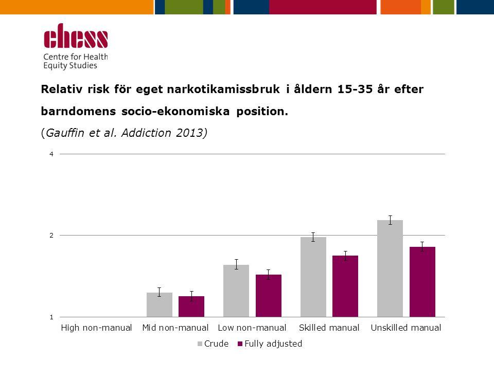Relativ risk för eget narkotikamissbruk i åldern 15-35 år efter barndomens socio-ekonomiska position. (Gauffin et al. Addiction 2013)