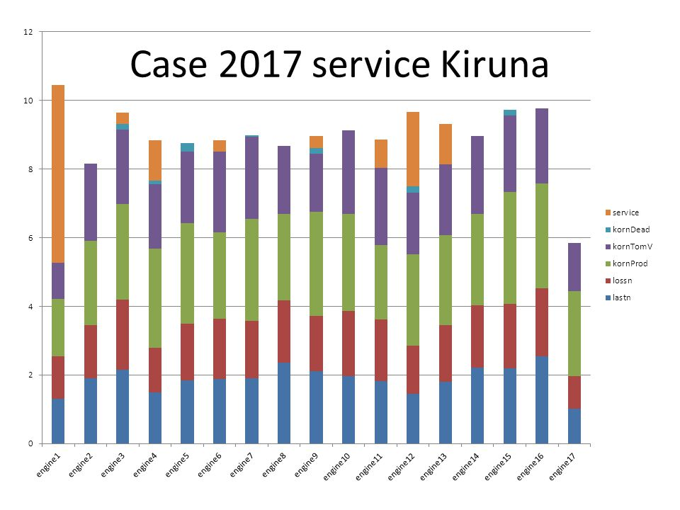 Case 2017 service Kiruna