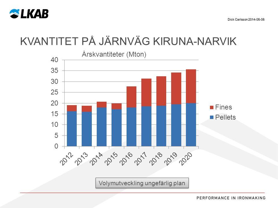 Sv KVANTITET PÅ JÄRNVÄG KIRUNA-NARVIK Dick Carlsson 2014-05-06 Volymutveckling ungefärlig plan