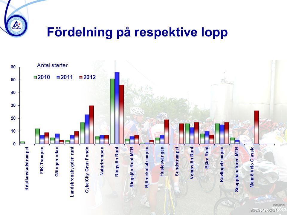 / 4 Fördelning på respektive lopp Antal starter BSe/2013-02-21 Internal