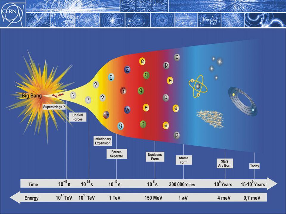 19 Septembre 2007Wolfgang von Rüden, CERN15