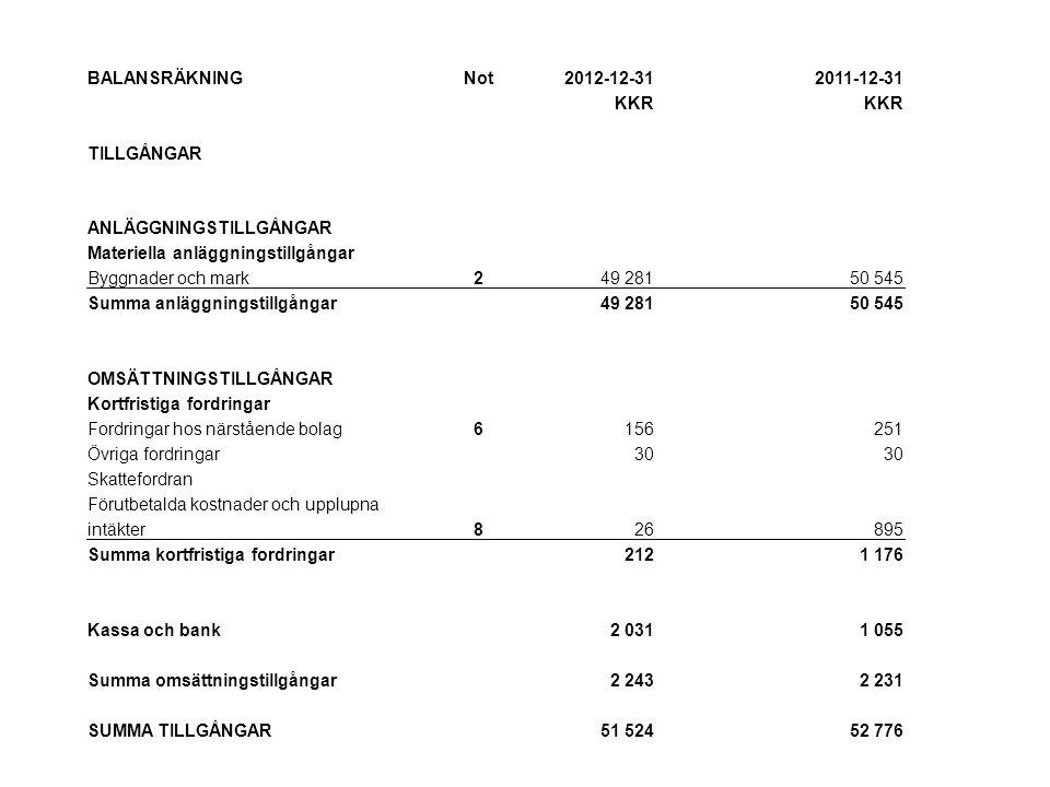 EGET KAPITAL OCH SKULDER EGET KAPITAL Bundet eget kapital Aktiekapital (169 500 st) 16 950 Summa16 950 Ansamlad förlust Balanserat resultat-1 440-1 196 Årets resultat -210 -244 Summa ansamlad förlust-1 650-1 440 Summa eget kapital315 30015 510 Långfristiga skulder Banklån 5 28 500 29 450 Summa långfristiga skulder 28 500 29 450 Kortfristiga skulder Banklån950 Leverantörsskulder00 Skulder till närstående bolag66 578 Skatteskulder181273 Upplupna kostnader och förutbetalda intäkter 15 Summa kortfristiga skulder7 7247 816 SUMMA EGET KAPITAL OCH SKULDER51 52452 776