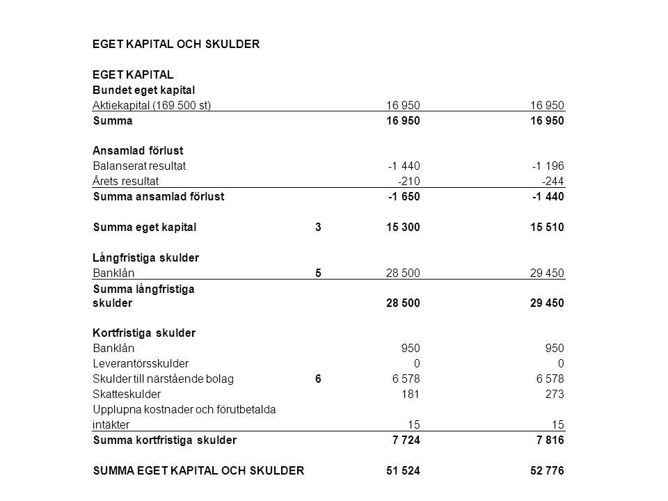 EGET KAPITAL OCH SKULDER EGET KAPITAL Bundet eget kapital Aktiekapital (169 500 st) 16 950 Summa16 950 Ansamlad förlust Balanserat resultat-1 440-1 19