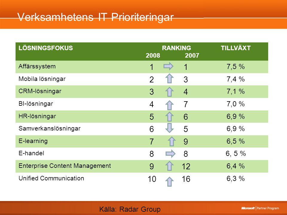 Verksamhetens IT Prioriteringar LÖSNINGSFOKUS RANKING 2008 2007 TILLVÄXT Affärssystem 11 7,5 % Mobila lösningar 23 7,4 % CRM-lösningar 34 7,1 % BI-lösningar 47 7,0 % HR-lösningar 56 6,9 % Samverkanslösningar 65 6,9 % E-learning 79 6,5 % E-handel 88 6, 5 % Enterprise Content Management 912 6,4 % Unified Communication 1016 6,3 % Källa: Radar Group