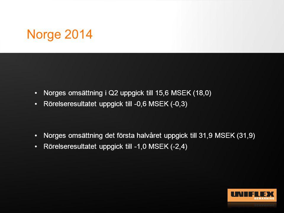 Norge 2014 Norges omsättning i Q2 uppgick till 15,6 MSEK (18,0) Rörelseresultatet uppgick till -0,6 MSEK (-0,3) Norges omsättning det första halvåret uppgick till 31,9 MSEK (31,9) Rörelseresultatet uppgick till -1,0 MSEK (-2,4)